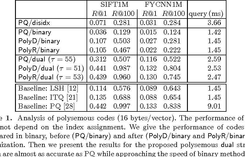 Figure 2 for Polysemous codes