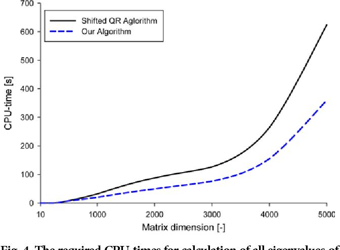 A novel and computationally efficient algorithm for