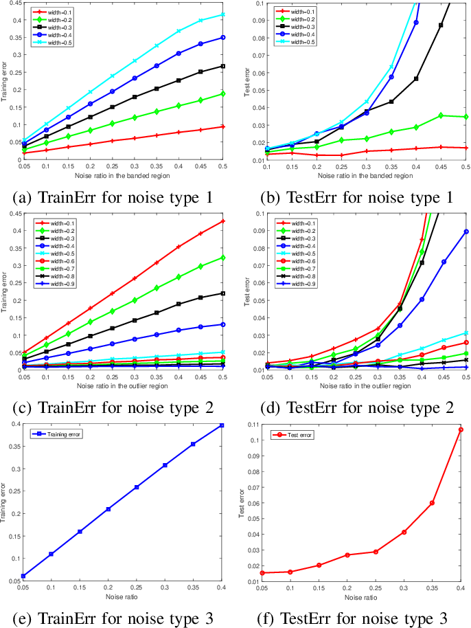 Figure 4 for Fast Polynomial Kernel Classification for Massive Data