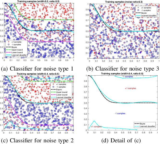 Figure 3 for Fast Polynomial Kernel Classification for Massive Data