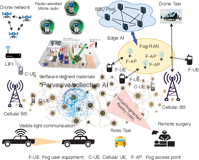 Figure 1 for A Comprehensive Survey of 6G Wireless Communications