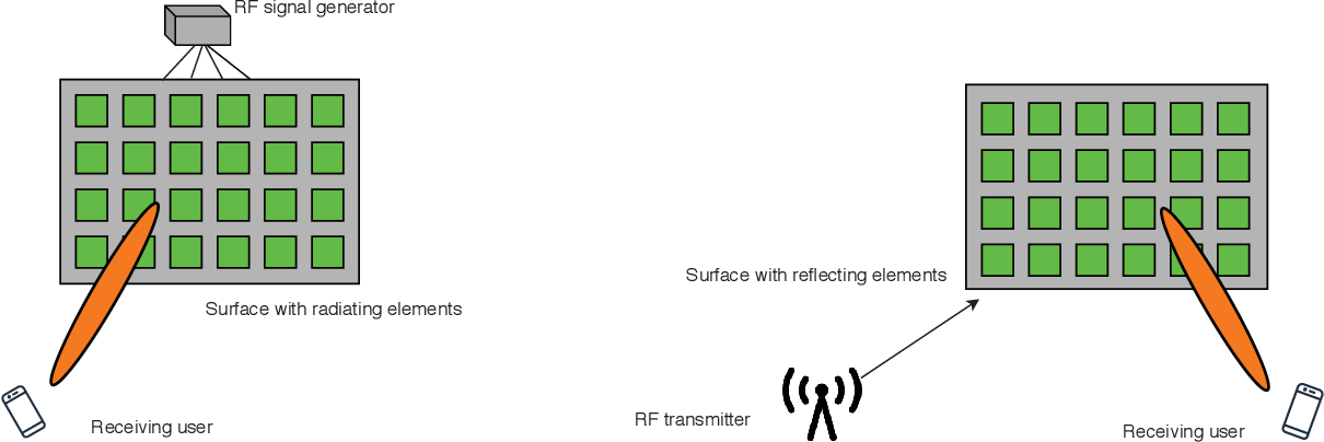 Figure 2 for A Comprehensive Survey of 6G Wireless Communications