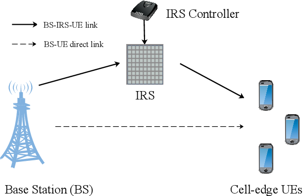 Figure 3 for A Comprehensive Survey of 6G Wireless Communications