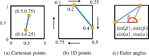 Figure 3 for YOLinO: Generic Single Shot Polyline Detection in Real Time