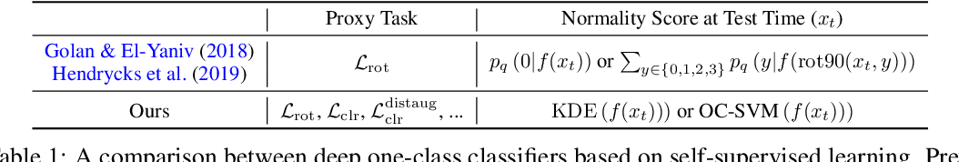 Figure 2 for Learning and Evaluating Representations for Deep One-class Classification