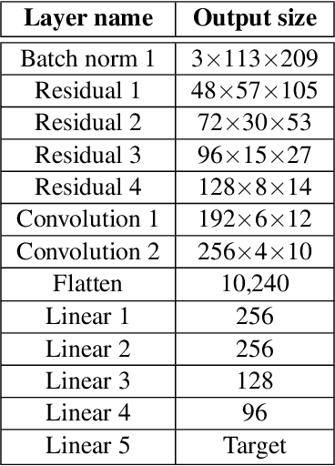 Figure 2 for The NVIDIA PilotNet Experiments