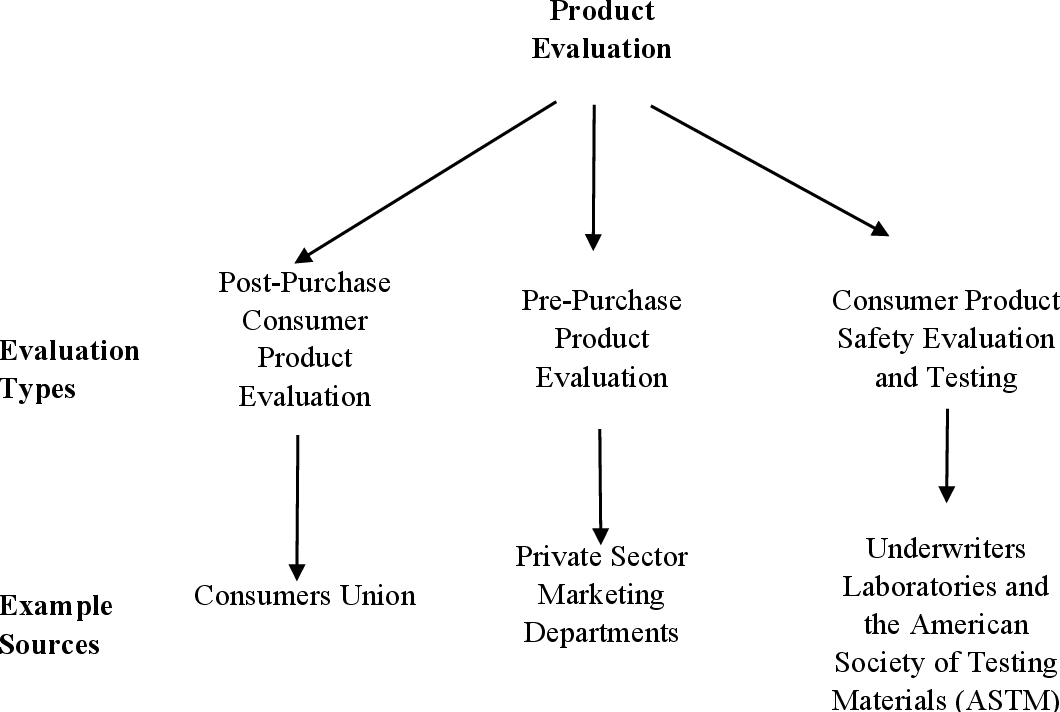 PDF] Crowd sourced product reviews: A study of evaluation