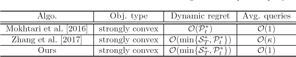 Figure 1 for Dynamic Online Gradient Descent with Improved Query Complexity: A Theoretical Revisit