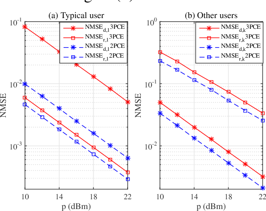 Figure 3 for Channel Estimation for IRS-aided Multiuser Communications with Reduced Error Propagation