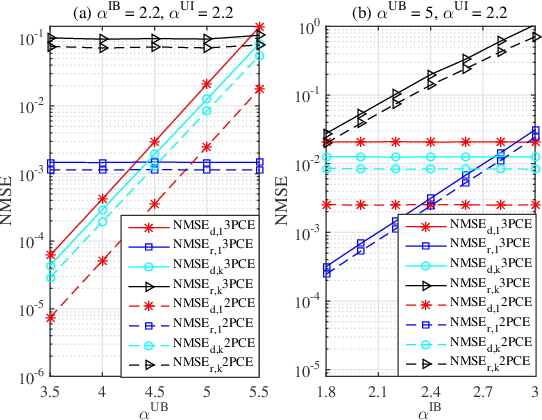 Figure 4 for Channel Estimation for IRS-aided Multiuser Communications with Reduced Error Propagation