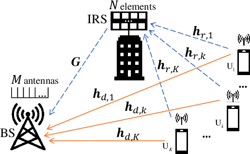 Figure 1 for Channel Estimation for IRS-aided Multiuser Communications with Reduced Error Propagation