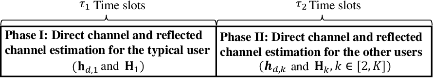 Figure 2 for Channel Estimation for IRS-aided Multiuser Communications with Reduced Error Propagation