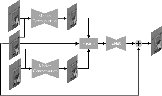 Figure 1 for Enhancing Quality for VVC Compressed Videos by Jointly Exploiting Spatial Details and Temporal Structure