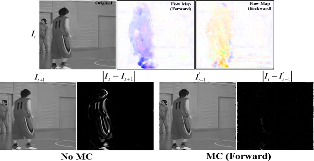 Figure 3 for Enhancing Quality for VVC Compressed Videos by Jointly Exploiting Spatial Details and Temporal Structure