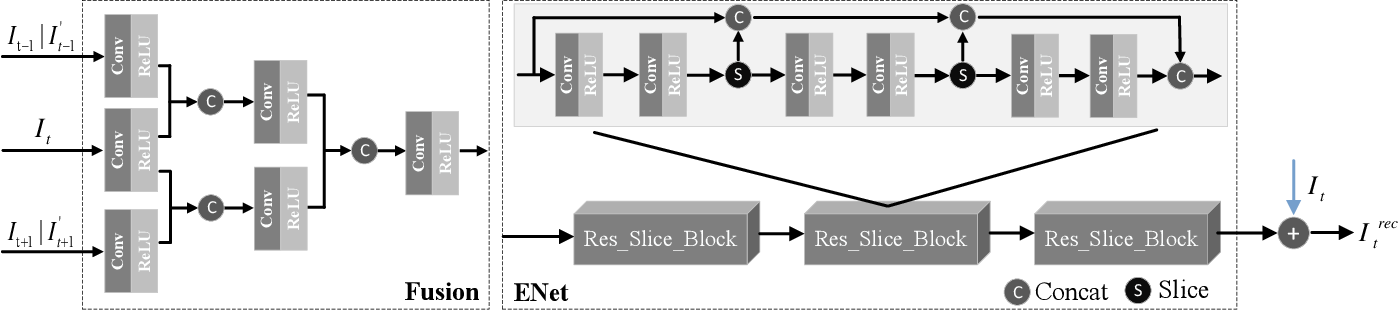 Figure 4 for Enhancing Quality for VVC Compressed Videos by Jointly Exploiting Spatial Details and Temporal Structure
