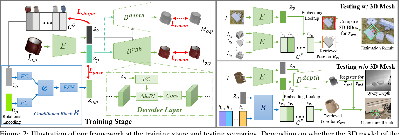 Figure 3 for Disentangled Implicit Shape and Pose Learning for Scalable 6D Pose Estimation