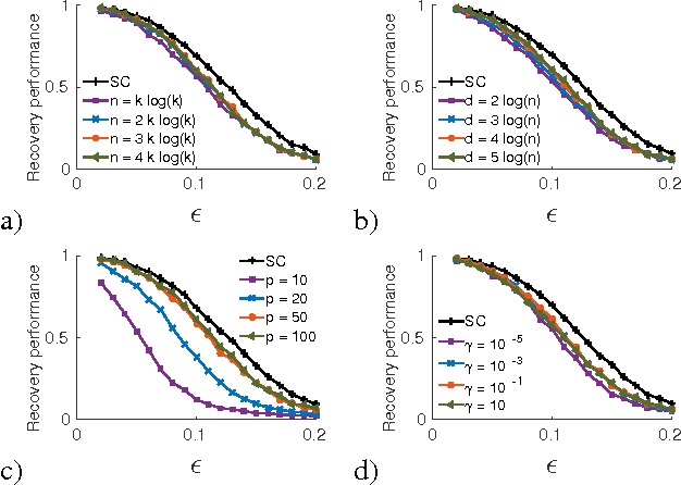 Figure 2 for Compressive Spectral Clustering