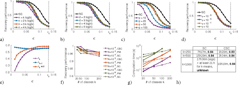 Figure 1 for Compressive Spectral Clustering