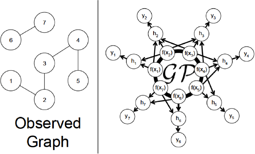 Figure 1 for Bayesian Semi-supervised Learning with Graph Gaussian Processes