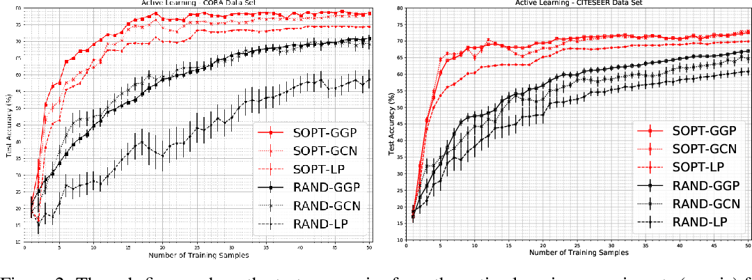 Figure 4 for Bayesian Semi-supervised Learning with Graph Gaussian Processes