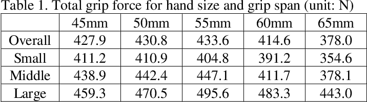 PDF] Evaluation of Various Handle Grip Spans for Optimizing