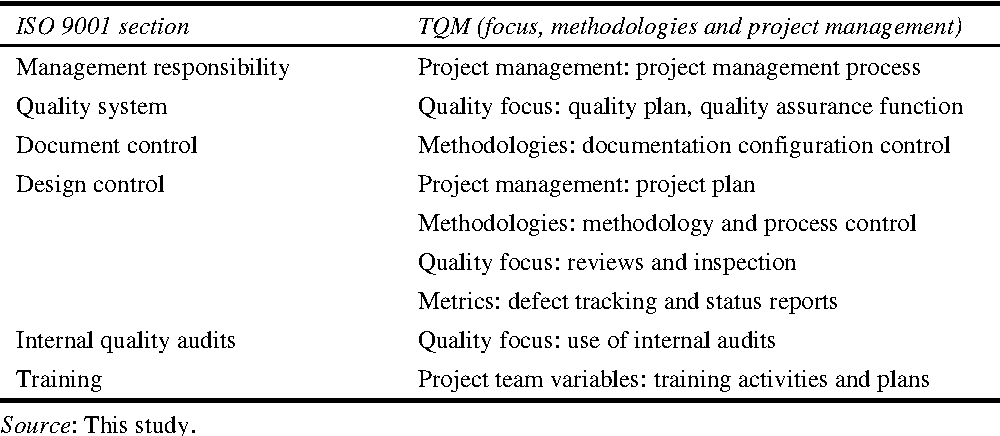 Table 3 from Applying TQM, CMM and ISO 9001 in Knowledge Management
