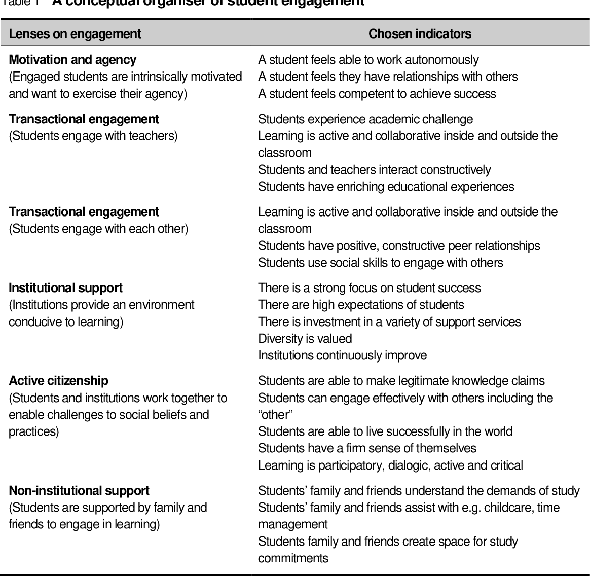 PDF] Student Engagement: What Is It and What Influences It