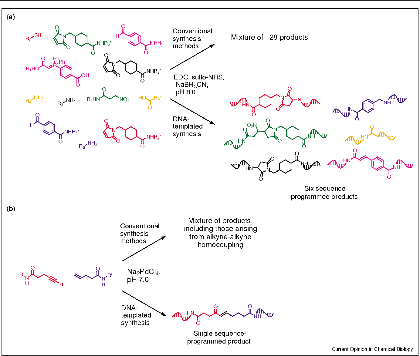 Nucleic-acid-templated synthesis as a model system for ancient ...