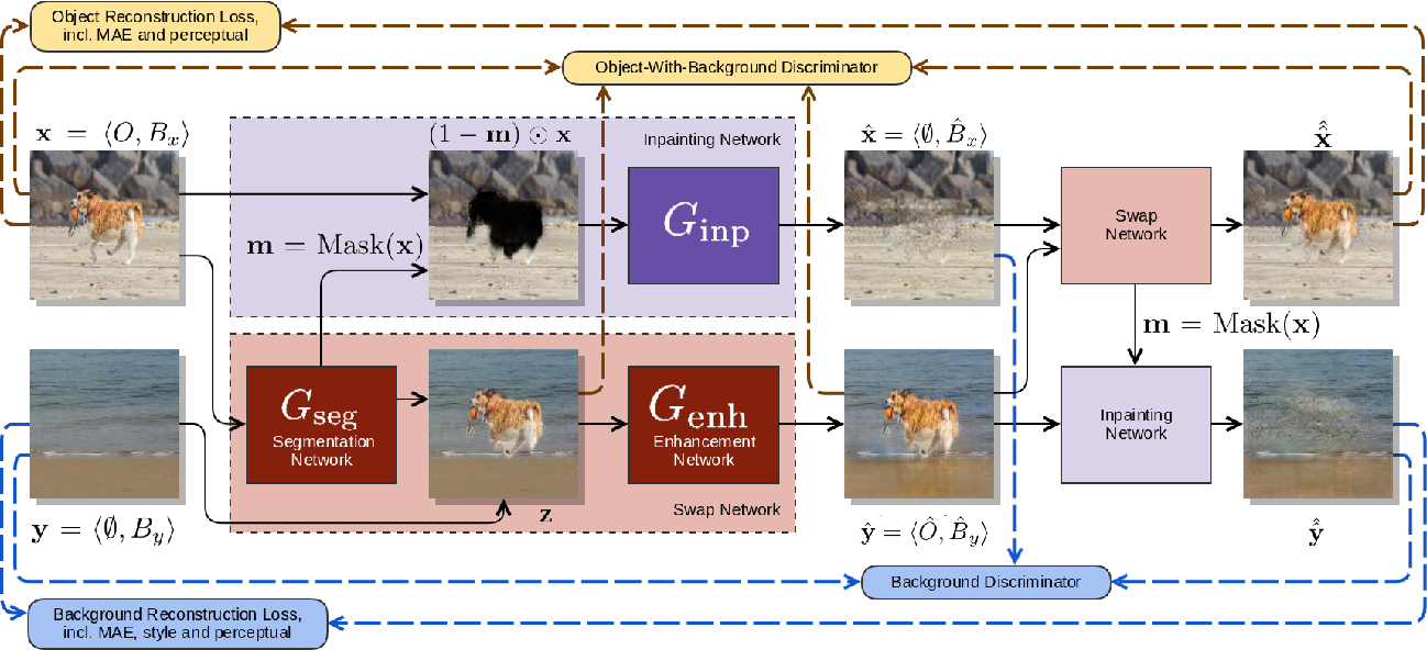 Figure 2 for SEIGAN: Towards Compositional Image Generation by Simultaneously Learning to Segment, Enhance, and Inpaint