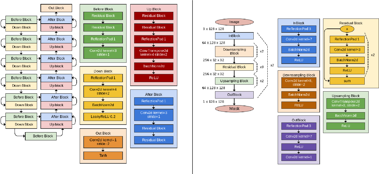 Figure 3 for SEIGAN: Towards Compositional Image Generation by Simultaneously Learning to Segment, Enhance, and Inpaint
