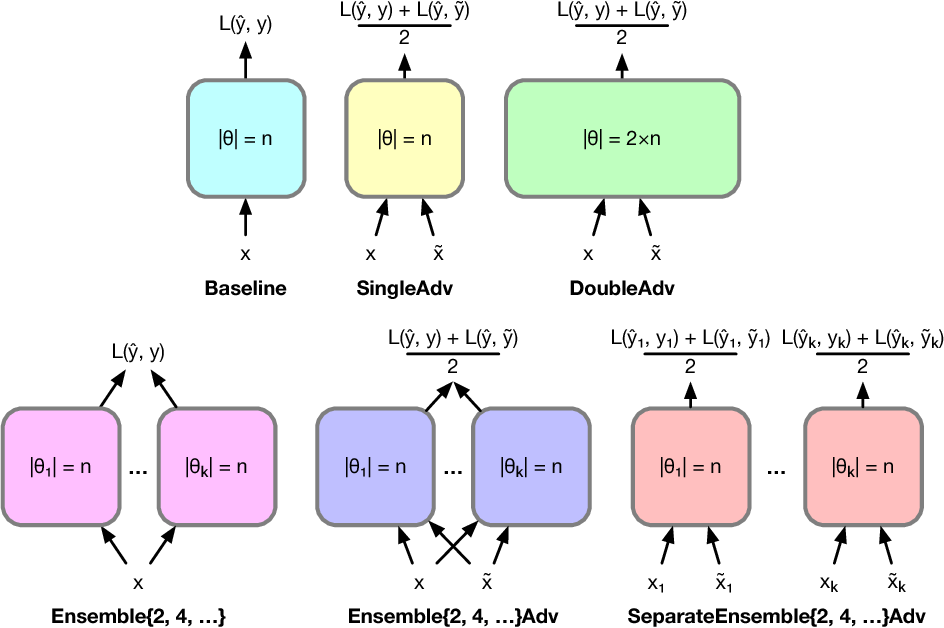 Figure 1 for Strength in Numbers: Trading-off Robustness and Computation via Adversarially-Trained Ensembles