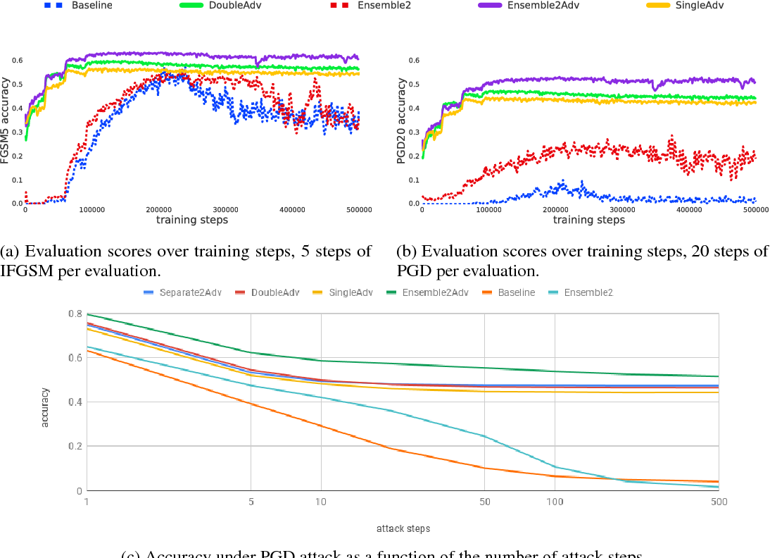 Figure 3 for Strength in Numbers: Trading-off Robustness and Computation via Adversarially-Trained Ensembles