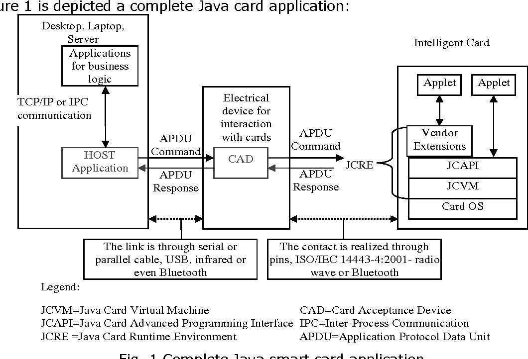 PDF] Sample Development on Java Smart-Card Electronic Wallet