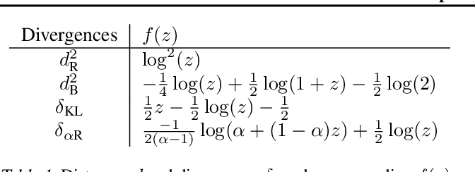 Figure 1 for Random Matrix Improved Covariance Estimation for a Large Class of Metrics