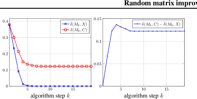 Figure 2 for Random Matrix Improved Covariance Estimation for a Large Class of Metrics