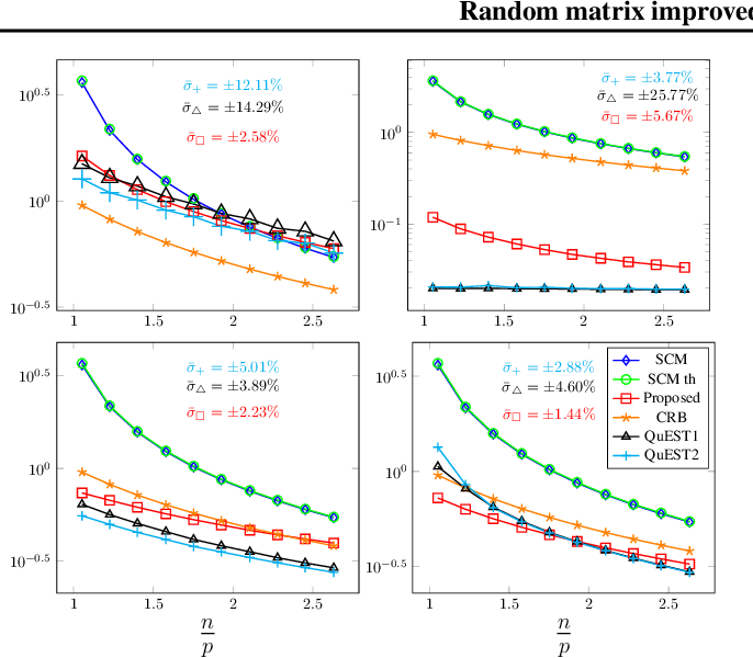 Figure 4 for Random Matrix Improved Covariance Estimation for a Large Class of Metrics