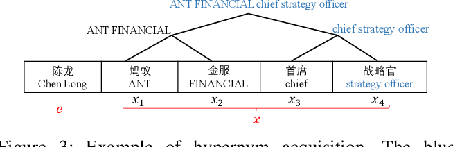 Figure 3 for CN-Probase: A Data-driven Approach for Large-scale Chinese Taxonomy Construction