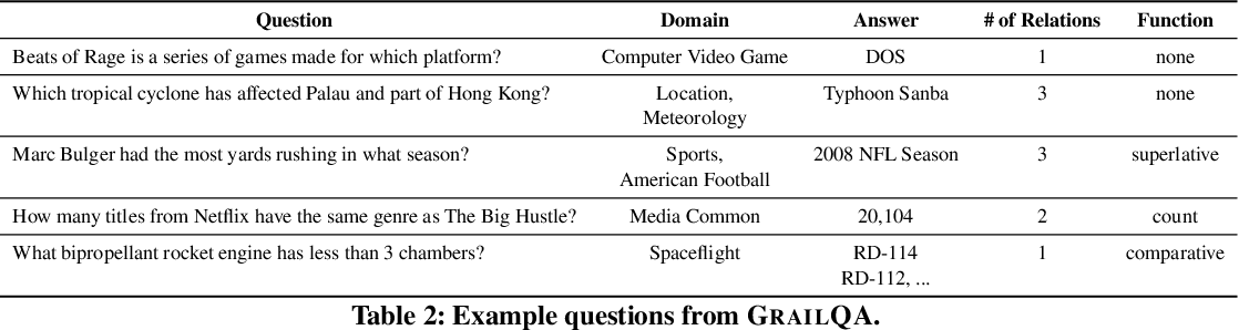Figure 3 for Beyond I.I.D.: Three Levels of Generalization for Question Answering on Knowledge Bases