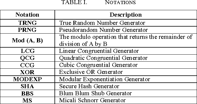 Table I from Evaluation of ECG random number generator for wireless