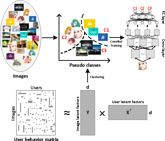 Figure 1 for Collaborative Feature Learning from Social Media