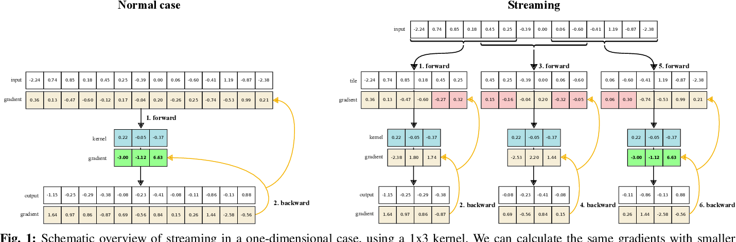 Figure 1 for Streaming convolutional neural networks for end-to-end learning with multi-megapixel images