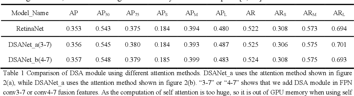 Figure 2 for Decoupled Self Attention for Accurate One Stage Object Detection