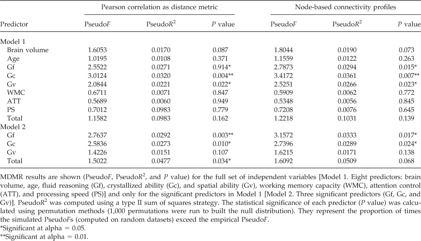 TABLE II. Replication of findings using Pearson's correlation as distance metric (left) and the node-based approach for obtaining the connectivity profiles (right)