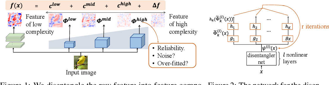 Figure 1 for Interpreting and Disentangling Feature Components of Various Complexity from DNNs