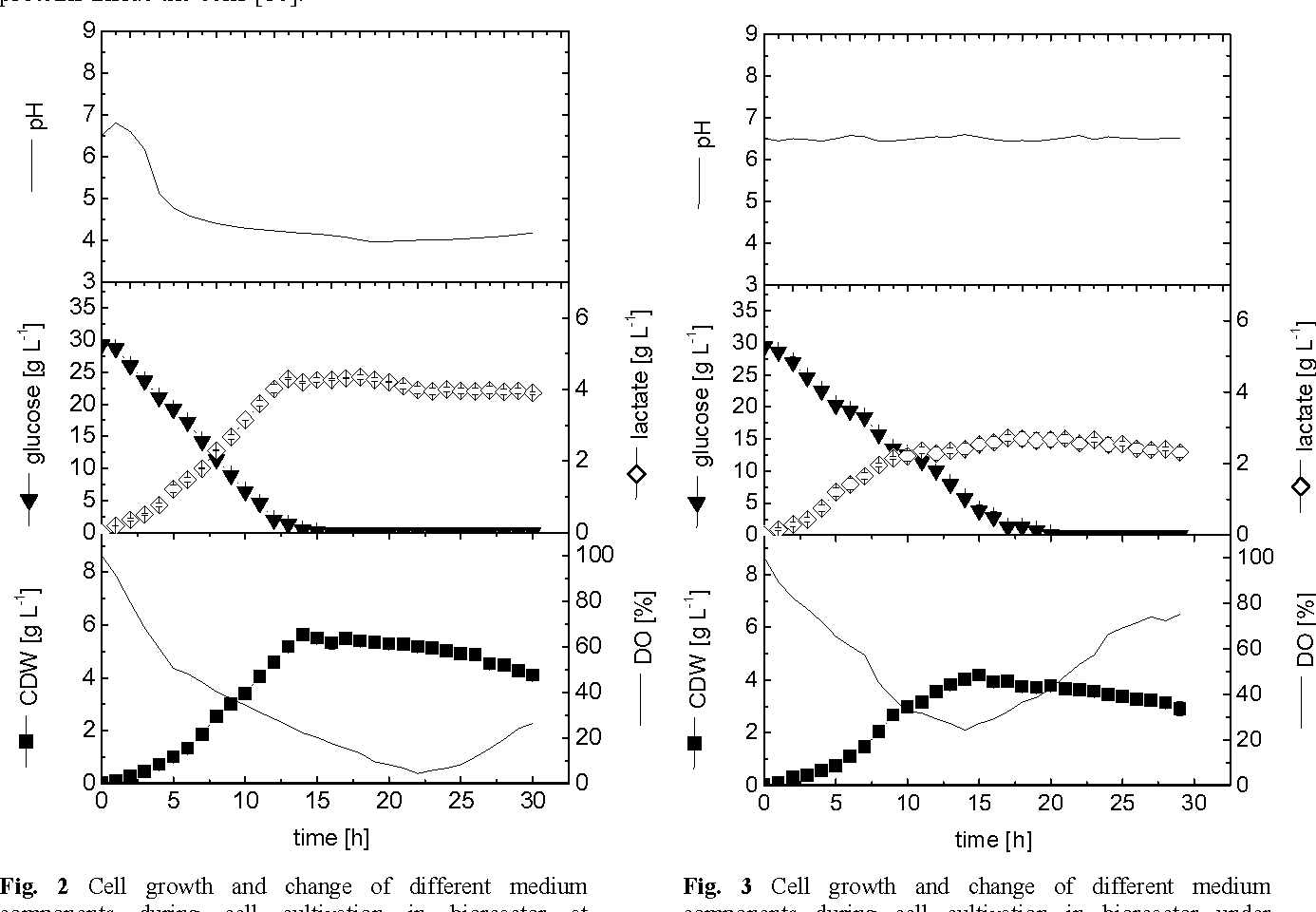 Fig. 3 Cell growth and change of different medium components during cell cultivation in bioreactor under controlled pH