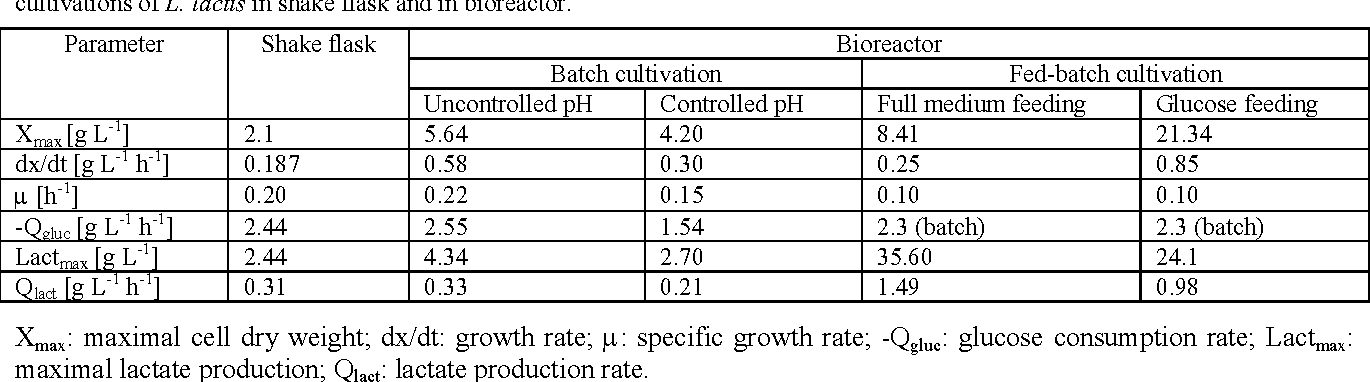 Table 1 Kinetic parameters of cell growth, glucose consumption and lactate production during different modes of submerged cultivations of L. lactis in shake flask and in bioreactor.