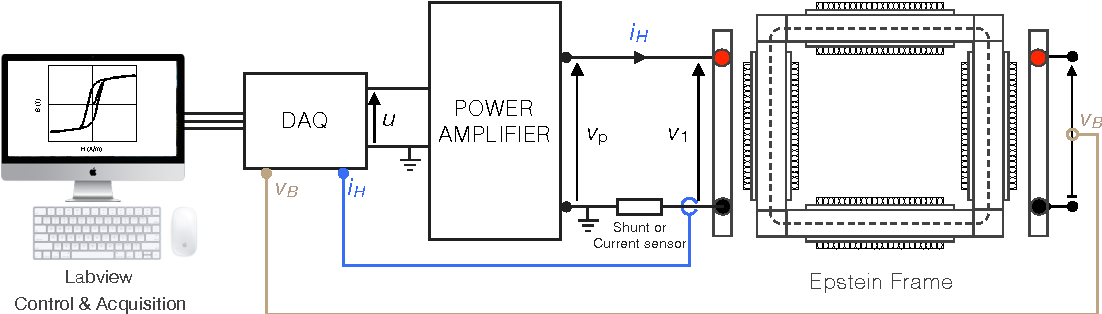 Figure 1 from Model-Free Based Digital Control for Magnetic