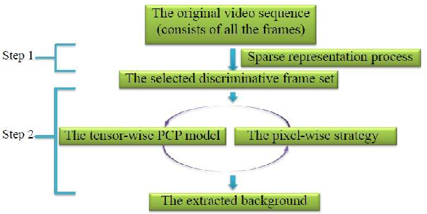 Figure 1 for Efficient Background Modeling Based on Sparse Representation and Outlier Iterative Removal