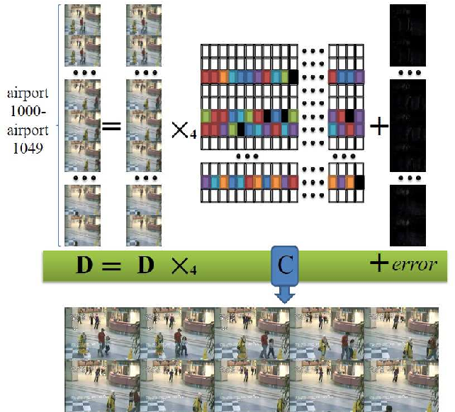 Figure 3 for Efficient Background Modeling Based on Sparse Representation and Outlier Iterative Removal