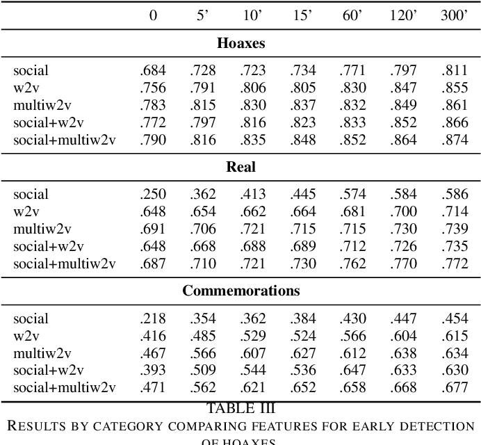 Figure 4 for Learning Class-specific Word Representations for Early Detection of Hoaxes in Social Media
